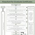 Certificate Flowchart