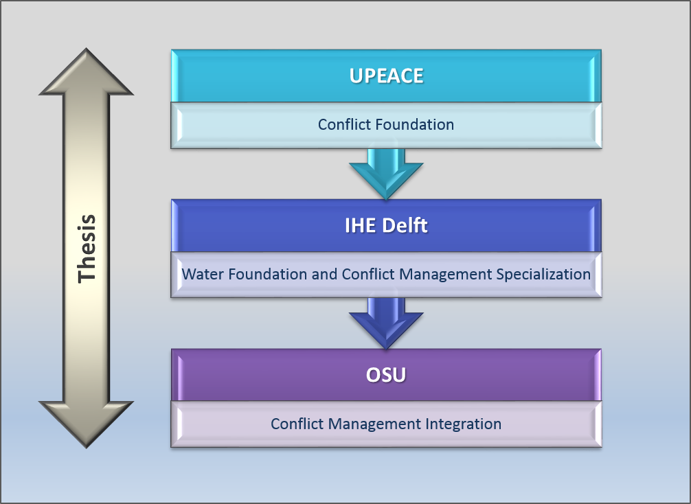 A diagram showing that there are three thesis options, a different one at each institution. UPEACE has conflict foundation. IHE Delft has Water Foundation and Conflict Management Specialization. OSU has Conflict Management Integration.