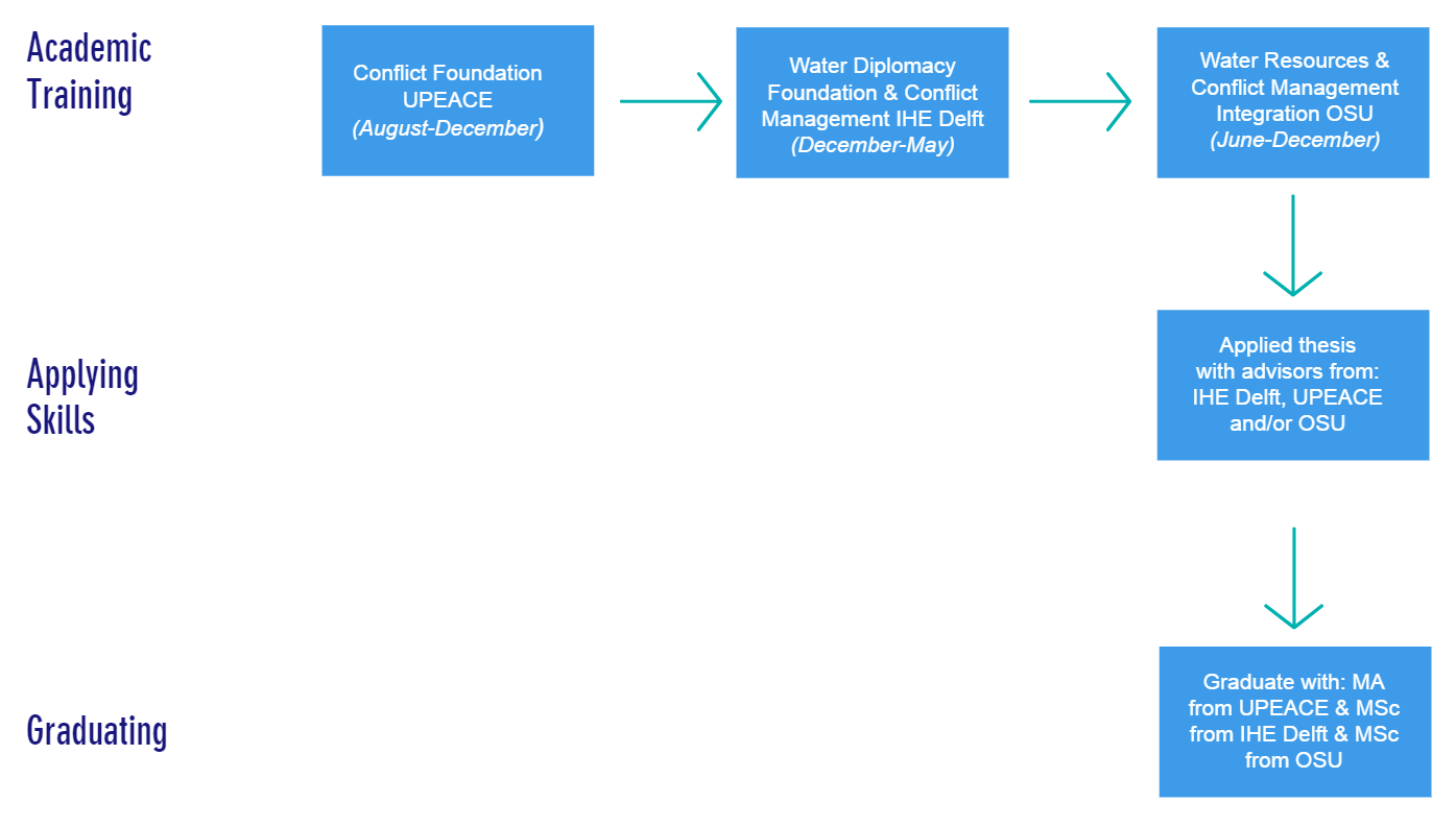 Diagram showing the three stages Students have 3 stages of academic training at each institution. Student write an applied thesis and then graduate.